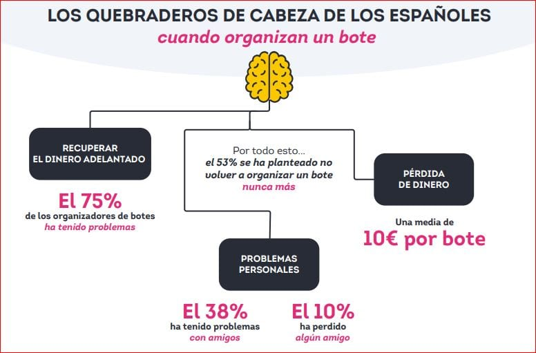 Tres de cada cuatro españoles reconoce haber tenido problemas para recuperar el dinero adelantado al hacer un bote común