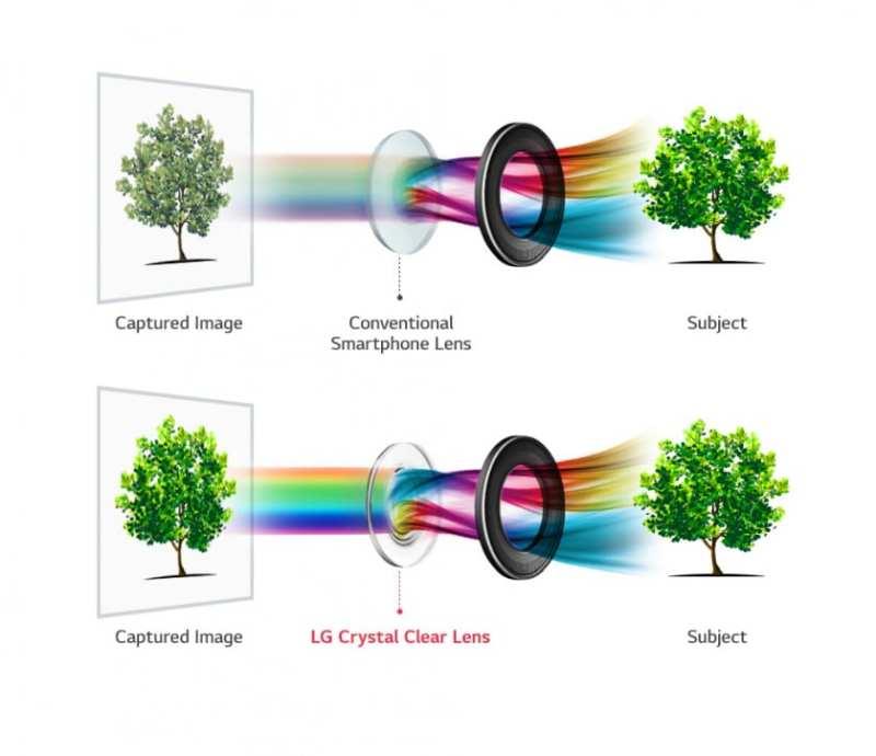 El LG V30 tendrá una lente f/1.6, la mayor apertura en un smartphone