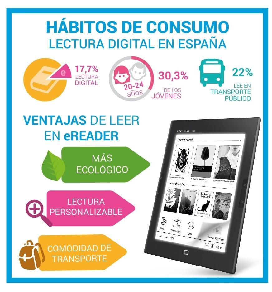 energy sistem - Energy Sistem presenta los hábitos de lectura digital en España
