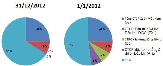 PSG: Năm 2012 lỗ hơn 250 tỷ đồng, nợ phải trả gấp 63 lần vốn chủ sở hữu (1)