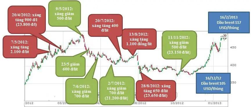 TTCK và phản ứng với giá xăng dầu (2)