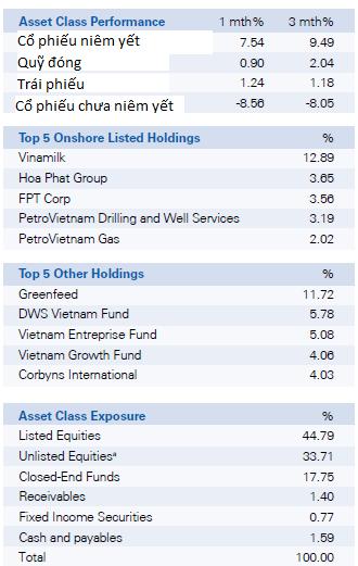 DWS Vietnam Fund: Kinh tế Việt Nam sẽ cải thiện hơn nữa vào cuối năm (3)