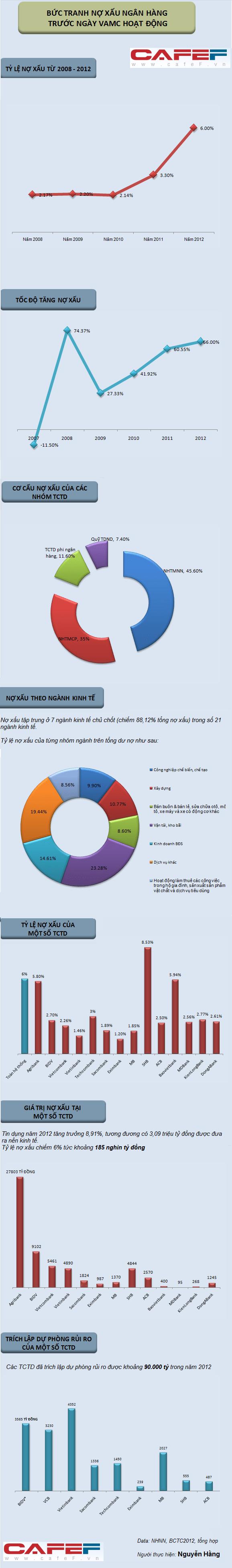 Bức tranh nợ xấu ngân hàng trước ngày VAMC đi vào hoạt động (1)