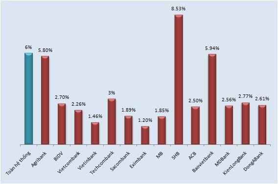 Điểm danh các ngân hàng có nợ xấu từ 3% trở lên (2)