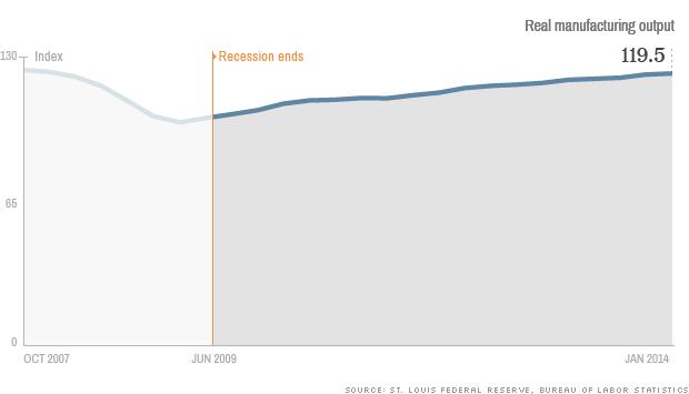 [BizChart] Tổng quan kinh tế Mỹ từ sau đại khủng hoảng 2009 (6)