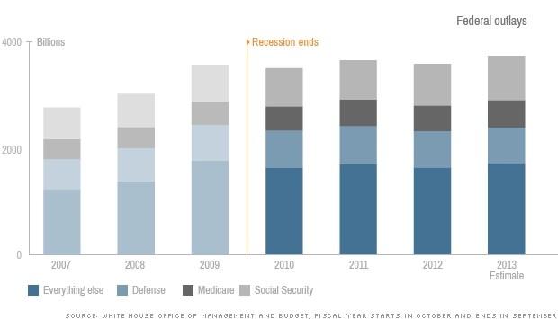 [BizChart] Tổng quan kinh tế Mỹ từ sau đại khủng hoảng 2009 (9)