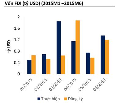 Vốn FDI năm 2015 theo tháng (Nguồn: GSO, BSC)