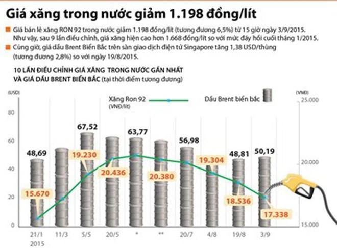 [Infographics] 10 lần điều chỉnh giá xăng trong nước gần nhất