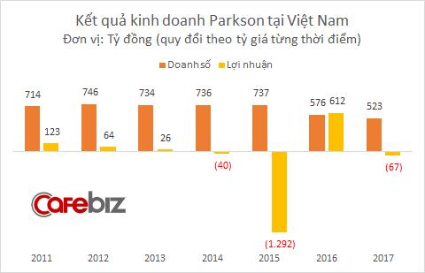 Sau khi đóng cửa 3 TTTM đình đám, Parkson tiếp tục sa lầy tại Việt Nam: Doanh thu sụt giảm, lỗ tăng vọt - Ảnh 2.