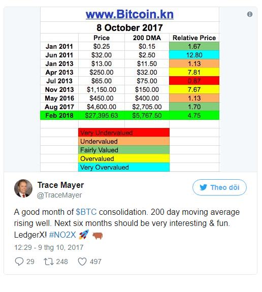 10.000 USD vẫn chưa là gì: Nhà đầu tư nắm hàng chục nghìn Bitcoin vừa đưa ra thuật toán chứng minh giá đồng tiền này sẽ vượt 27.000 USD trong 4 tháng tới! - Ảnh 2.