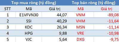 Khối ngoại bán ròng trở lại, Vn-Index thủng mốc 990 điểm trong phiên 29/8 - Ảnh 1.