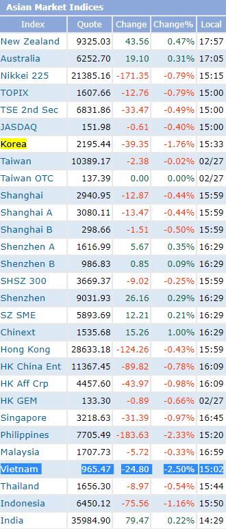 Chứng khoán Việt Nam giảm mạnh nhất Châu Á, bỏ xa mức giảm của thị trường Hàn Quốc - Ảnh 1.