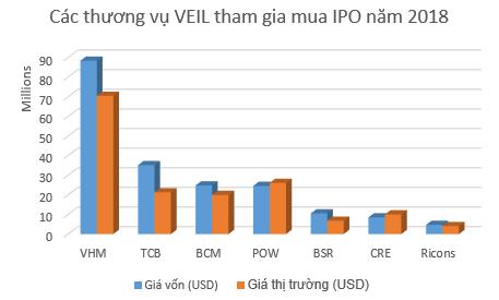 Nhiều khoản đầu tư lãi bằng lần, quỹ lớn nhất của Dragon Capital tiếp tục đặt cược thêm 200 triệu USD vào các đợt IPO năm 2018 - Ảnh 2.