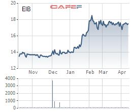 Nhà đầu tư sang tay tới 340 triệu cổ phiếu Eximbank, trị giá trên 5.400 tỷ - Ảnh 1.