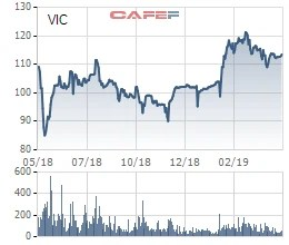 SK Group chính thức chi 1 tỷ USD mua cổ phần Vingroup với giá 113.000 đồng/cp - Ảnh 1.