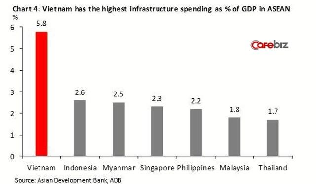 Kinh tế Việt Nam vượt Singapore vào 2029: Đâu là sự thật? - Ảnh 5.