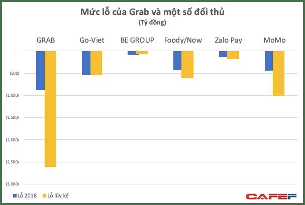 Lỗ tiếp 900 tỷ năm 2018 nhưng Grab đang thể hiện rõ sức mạnh khiến các đối thủ từ Go-Viet, be, MoMo đến Now phải dè chừng - Ảnh 2.