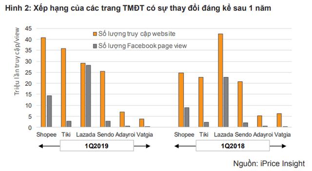 Tổng quan bức tranh TMĐT Việt Nam: Tiki, Lazada, Shopee, Sendo phải chịu lỗ bao nhiêu nếu muốn giành 1% thị phần từ đối thủ? - Ảnh 2.