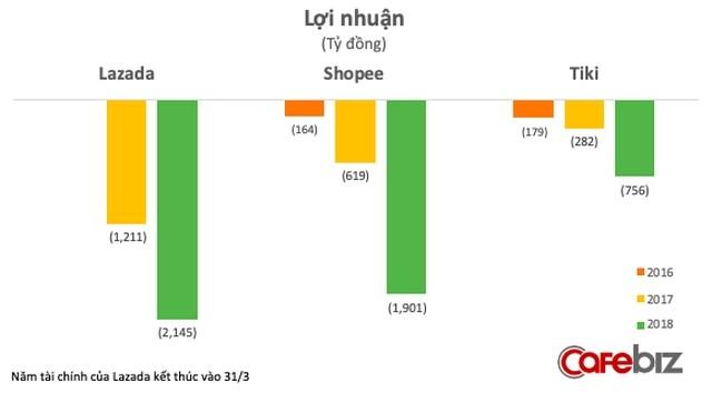 Tổng quan bức tranh TMĐT Việt Nam: Tiki, Lazada, Shopee, Sendo phải chịu lỗ bao nhiêu nếu muốn giành 1% thị phần từ đối thủ? - Ảnh 4.