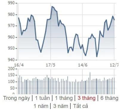 [Điểm nóng TTCK tuần 08/07 – 14/07] Chứng khoán Việt Nam nỗ lực hồi phục, Chứng khoán thế giới diễn biến trái chiều - Ảnh 1.