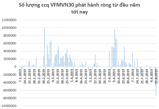 Lo ngại căng thẳng thương mại leo thang, dòng tiền rút khỏi các quỹ ETFs trong tuần 5-9/8 - Ảnh 1.