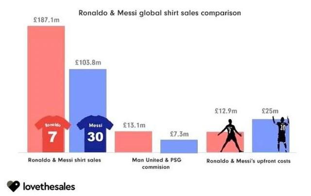 Áo đấu của Cristiano Ronaldo đạt doanh thu điên rồ gần 6.000 tỷ, CR7 chưa đá phút nào đã giúp Man United hồi vốn chuyển nhượng - Ảnh 1.