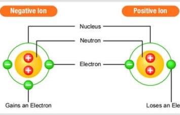 negative-positive-ions-jpg