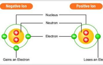 negative-positive-ions-jpg