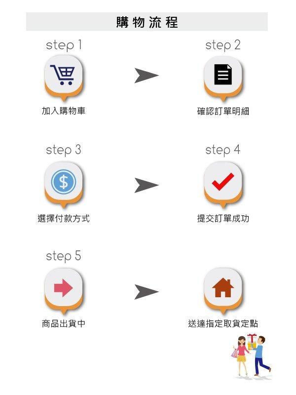購物流程-NEW-1