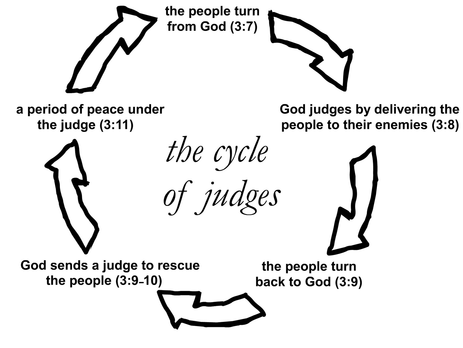 History Repeats Itself The Book Of Judges