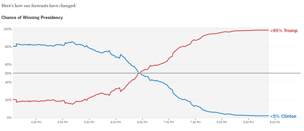 election-chart