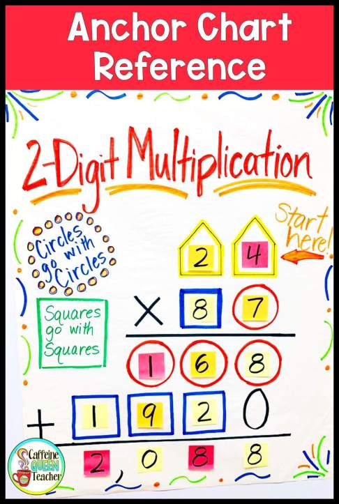 2-digit multiplication anchor chart reference poster for teaching multi-digit multiplication