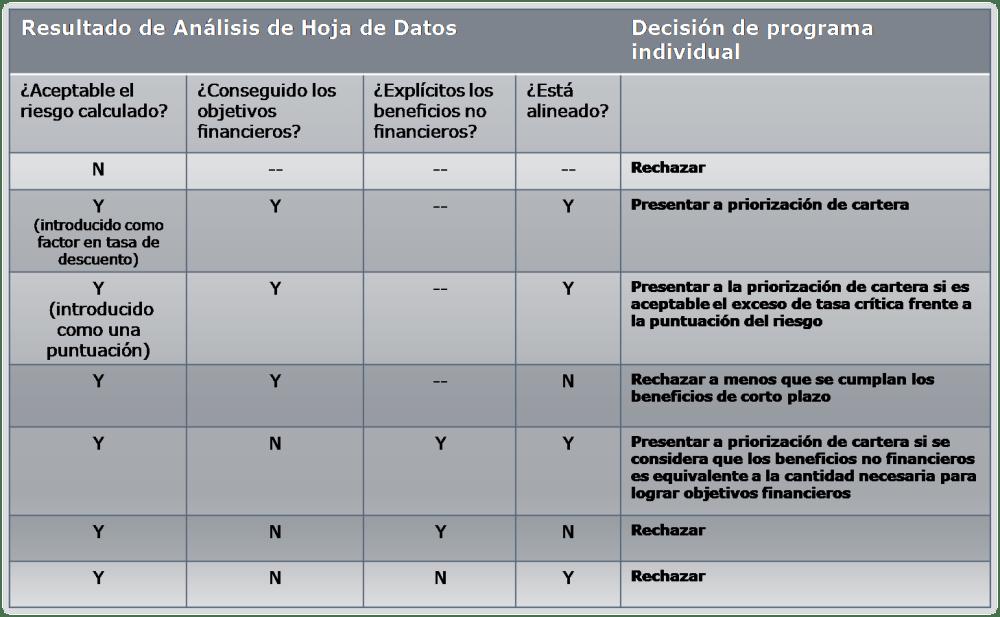 Gestión de Valor Inversiones TI - El Caso de Negocio en Val IT 2.0 (6/6)