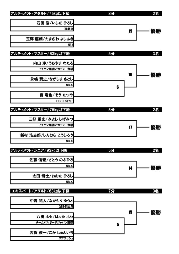 トーナメント表1