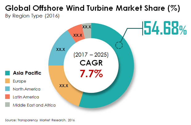 Global Offshore Wind Turbines Market Growing at a CAGR of