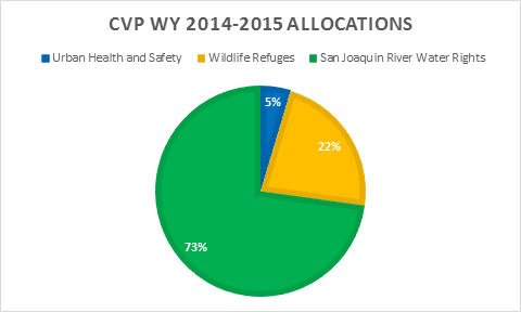 2015 SWP and CVP Delta exports and allocations | California