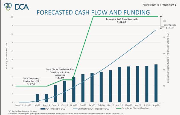 DCA 7-19 cash flow