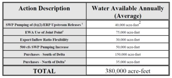 Environmental Water Account CALFED ROD