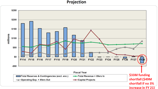 SCW program deficit