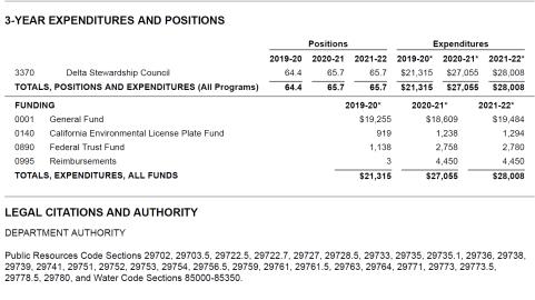 Budget detail, general fund