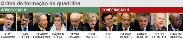 mensalao620votacao-2014v3_2