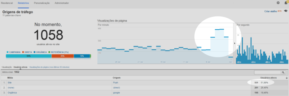 Print Analytics: 1058 visitantes on-line após o envio do Push