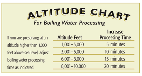 AltitudeChartWaterBath