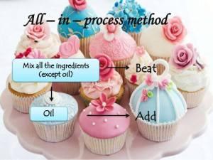 Membuat Adonan Cake Kenali Caranya