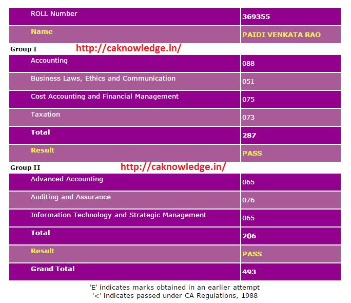 CA IPCC Mark sheet