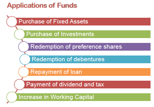 Application of Funds