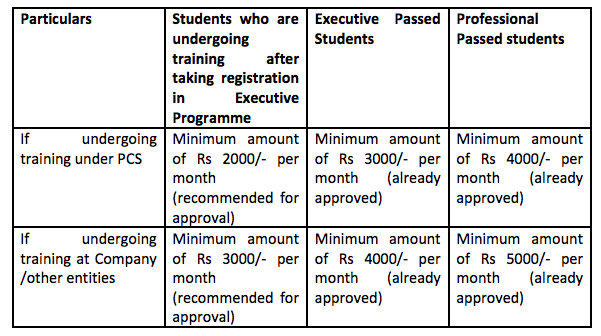 CS Stipend payable to students
