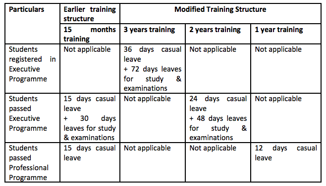 CS Training Leave allowed during training period