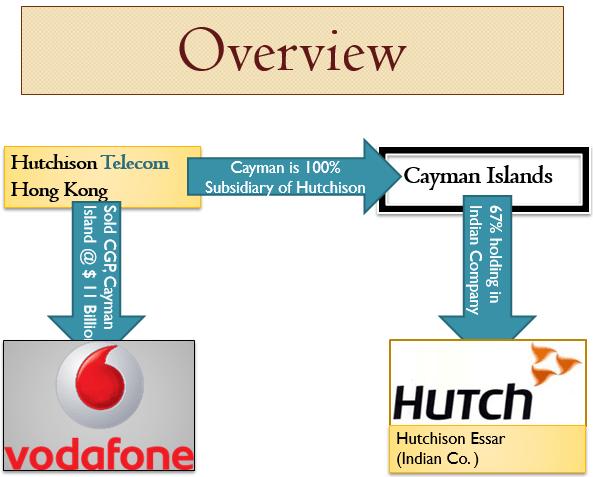 Vodafone Case CAknowledge