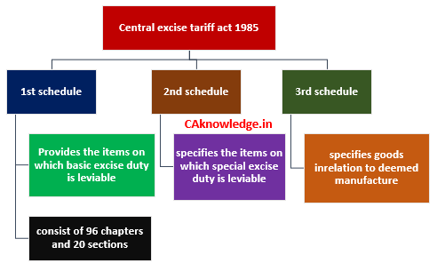 Central Excise tariff act 1985